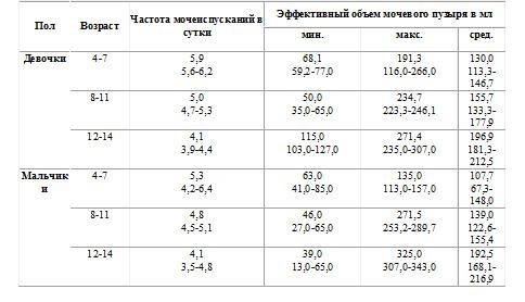 Диурез норма при беременности таблица